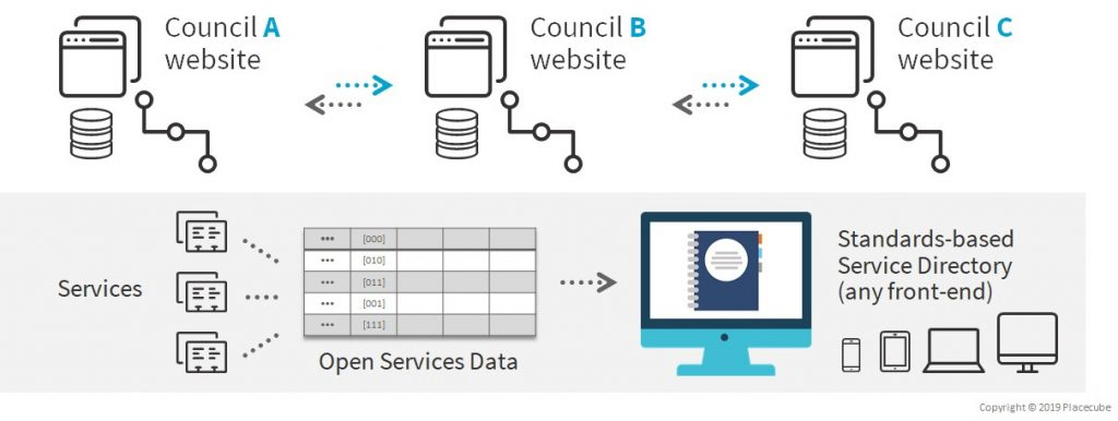 Image of several council websites accessing standard structured data on services in an open community directory